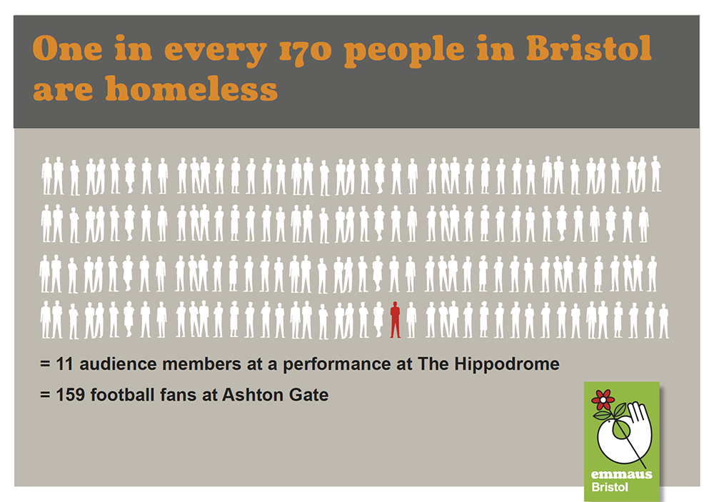 extent of homelessness in context