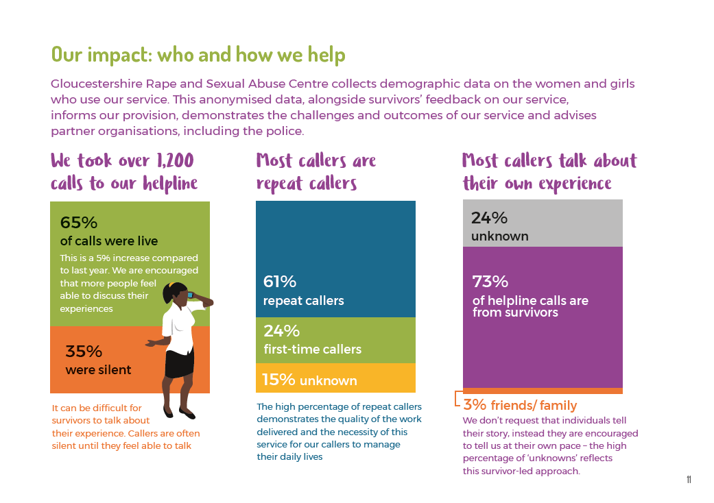 the impact of your charity visualised